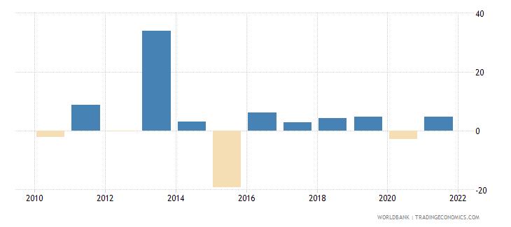 sierra leone gni growth annual percent wb data