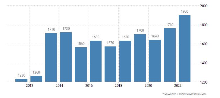 sierra leone gni per capita ppp us dollar wb data