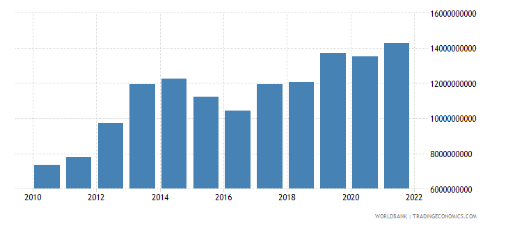sierra leone gni ppp us dollar wb data