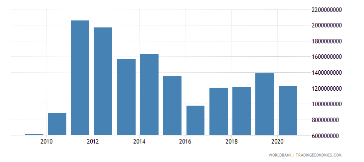 sierra leone goods imports bop us dollar wb data
