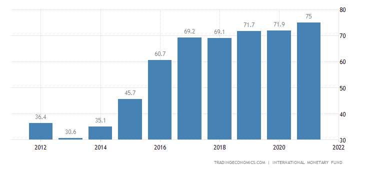 Sierra Leone Government Debt to GDP | 2019 | Data | Chart | Calendar