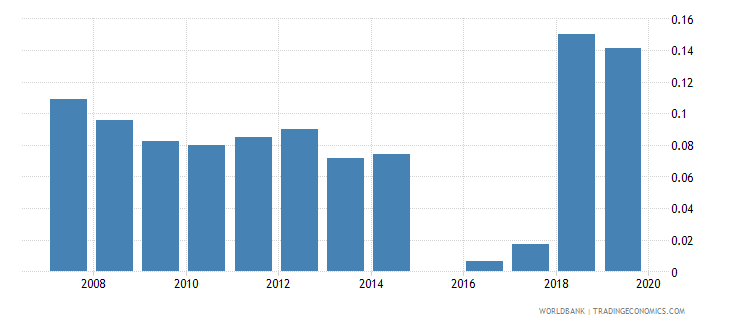 sierra leone government expenditure on post secondary non tertiary education as percent of gdp percent wb data