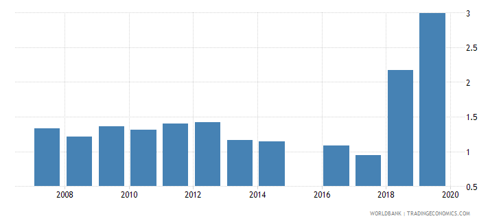 sierra leone government expenditure on primary education as percent of gdp percent wb data