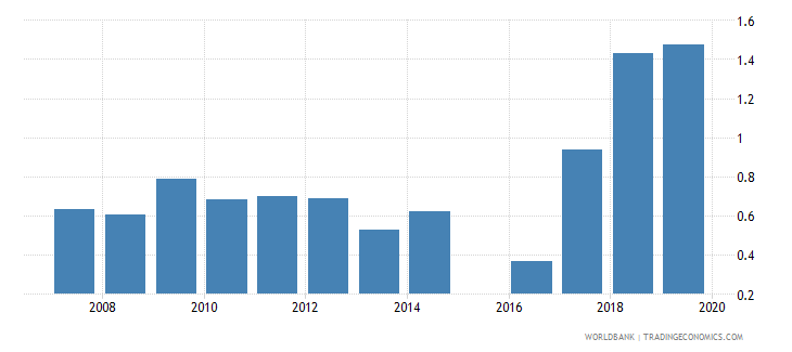 sierra leone government expenditure on secondary education as percent of gdp percent wb data
