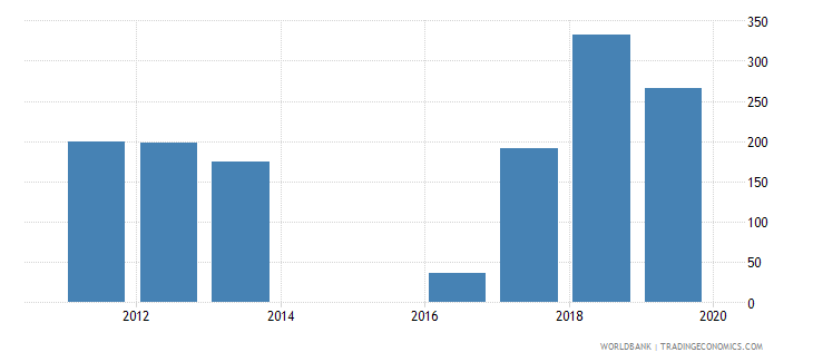 sierra leone government expenditure per lower secondary student constant ppp$ wb data
