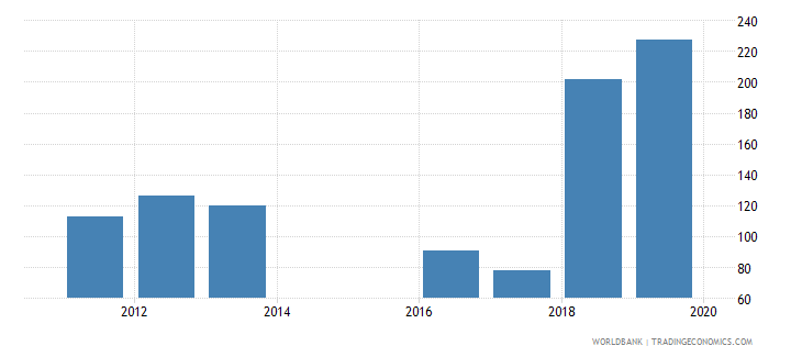 sierra leone government expenditure per primary student constant ppp$ wb data