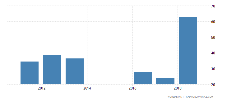 sierra leone government expenditure per primary student constant us$ wb data