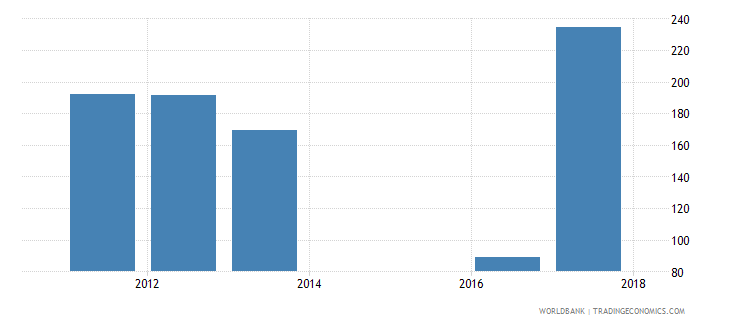 sierra leone government expenditure per secondary student constant ppp$ wb data