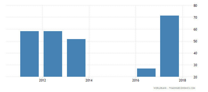 sierra leone government expenditure per secondary student constant us$ wb data