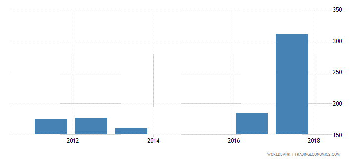 sierra leone government expenditure per upper secondary student constant ppp$ wb data