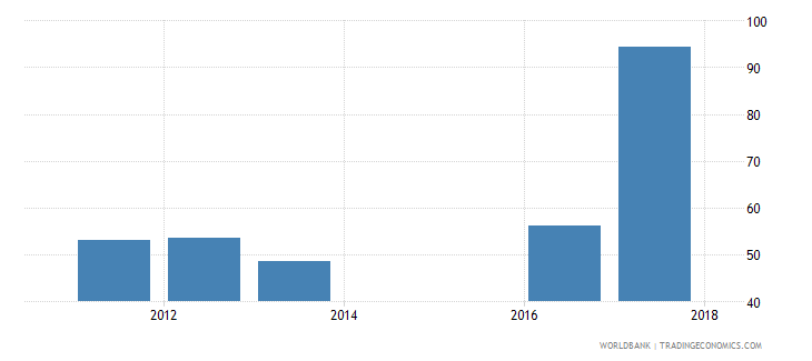 sierra leone government expenditure per upper secondary student constant us$ wb data