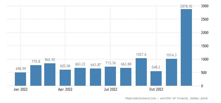 Sierra Leone Government Revenues
