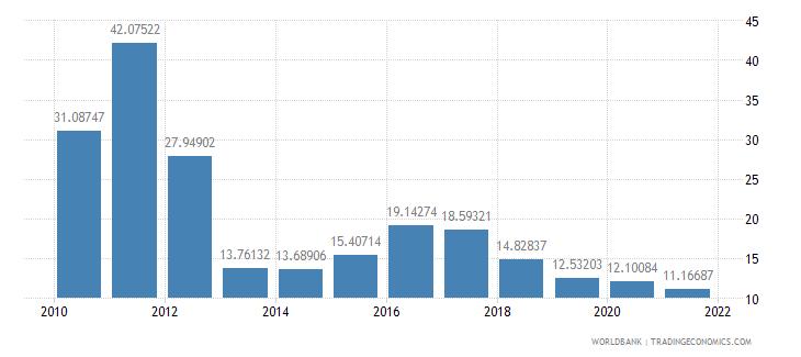 sierra leone gross capital formation percent of gdp wb data