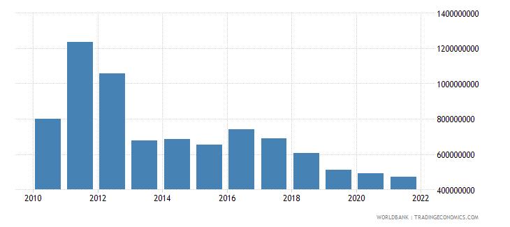 sierra leone gross capital formation us dollar wb data