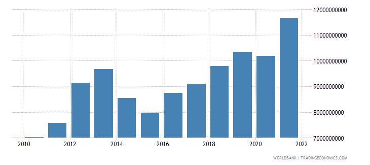 sierra leone gross domestic income constant lcu wb data