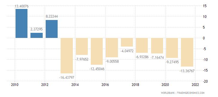 sierra leone gross domestic savings percent of gdp wb data