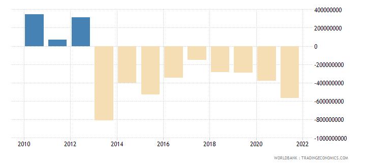 sierra leone gross domestic savings us dollar wb data
