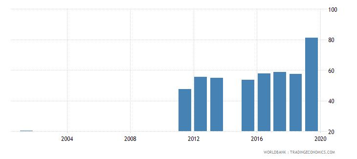 sierra leone gross enrolment ratio lower secondary female percent wb data