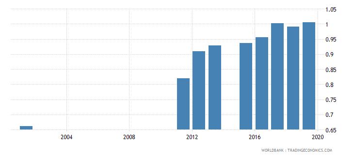 sierra leone gross enrolment ratio lower secondary gender parity index gpi wb data