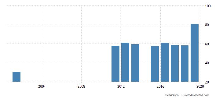 sierra leone gross enrolment ratio lower secondary male percent wb data