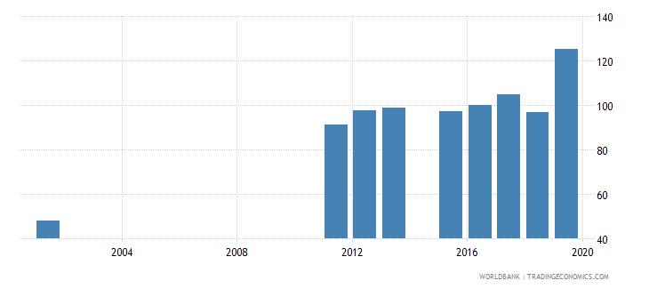 sierra leone gross enrolment ratio primary and lower secondary female percent wb data