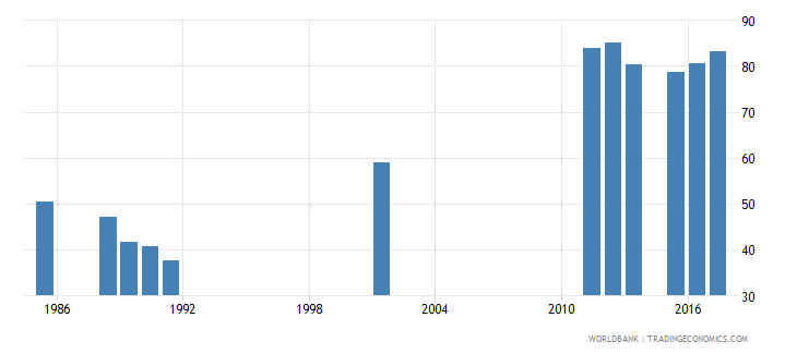 sierra leone gross enrolment ratio primary and secondary male percent wb data