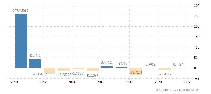 sierra leone gross fixed capital formation annual percent growth wb data