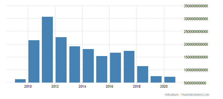 sierra leone gross fixed capital formation constant lcu wb data