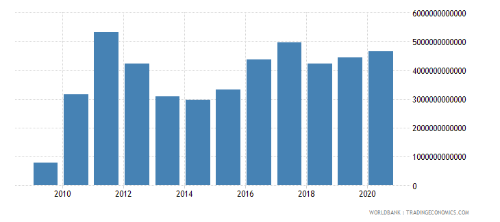 sierra leone gross fixed capital formation current lcu wb data