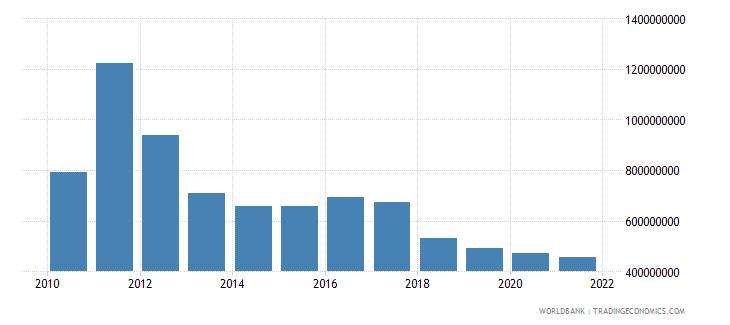 sierra leone gross fixed capital formation us dollar wb data
