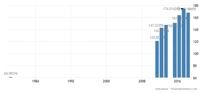 sierra leone gross intake rate in grade 1 male percent of relevant age group wb data