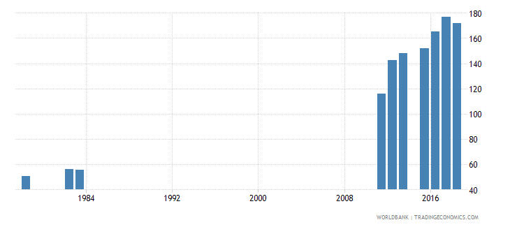 sierra leone gross intake rate in grade 1 total percent of relevant age group wb data