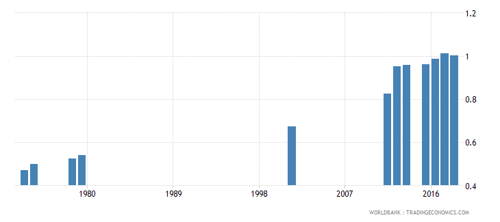sierra leone gross intake ratio to grade 1 of lower secondary general education gender parity index gpi wb data