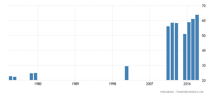 sierra leone gross intake ratio to grade 1 of lower secondary general education male percent wb data
