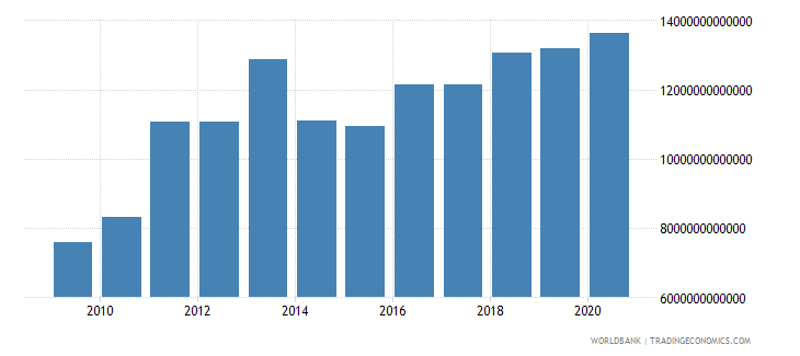 sierra leone gross national expenditure constant lcu wb data