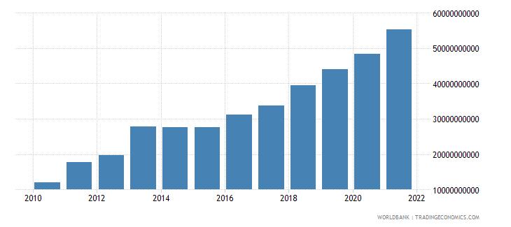 sierra leone gross national expenditure current lcu wb data