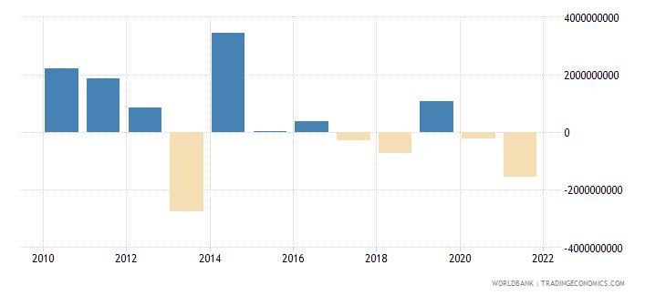 sierra leone gross savings current lcu wb data