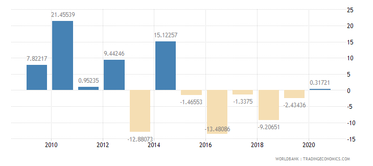 sierra leone gross savings percent of gdp wb data