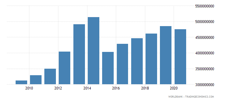 sierra leone gross value added at factor cost constant 2000 us dollar wb data