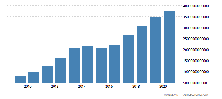sierra leone gross value added at factor cost current lcu wb data