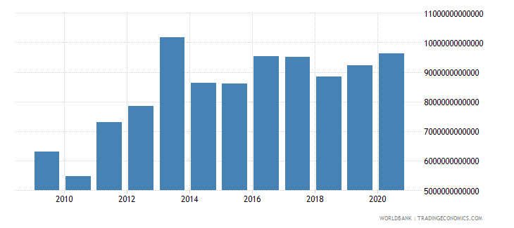 sierra leone household final consumption expenditure constant lcu wb data