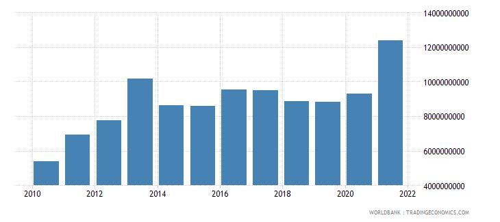 sierra leone household final consumption expenditure constant lcu wb data