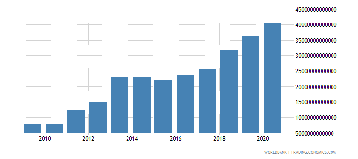 sierra leone household final consumption expenditure current lcu wb data
