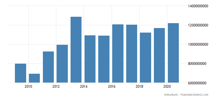 sierra leone household final consumption expenditure ppp constant 2005 international dollar wb data
