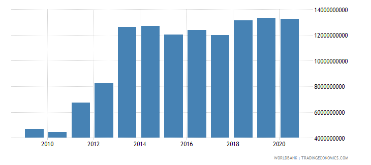 sierra leone household final consumption expenditure ppp us dollar wb data