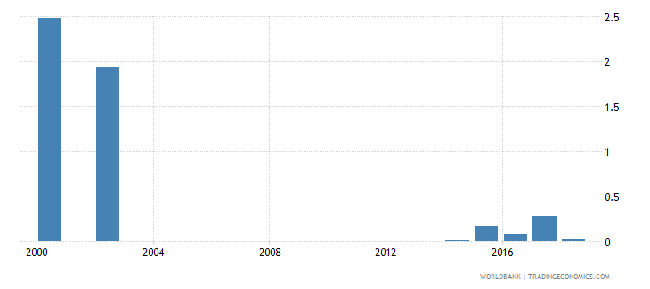 sierra leone ict goods exports percent of total goods exports wb data