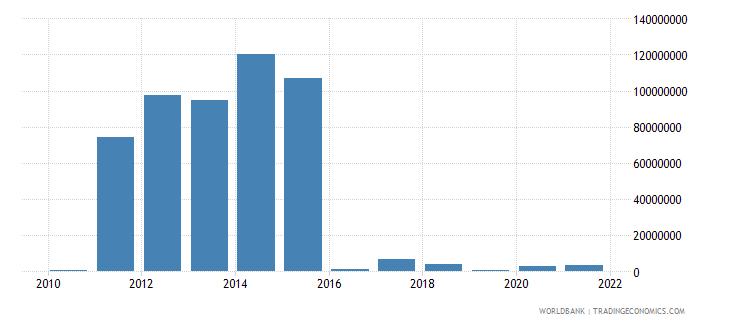 sierra leone ict service exports bop us dollar wb data
