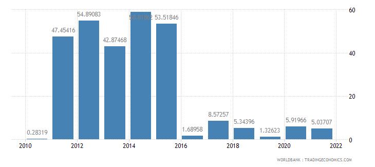 sierra leone ict service exports percent of service exports bop wb data
