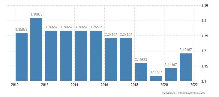 sierra leone ida resource allocation index 1 low to 6 high wb data