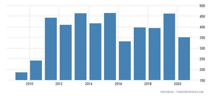 sierra leone import volume index 2000  100 wb data